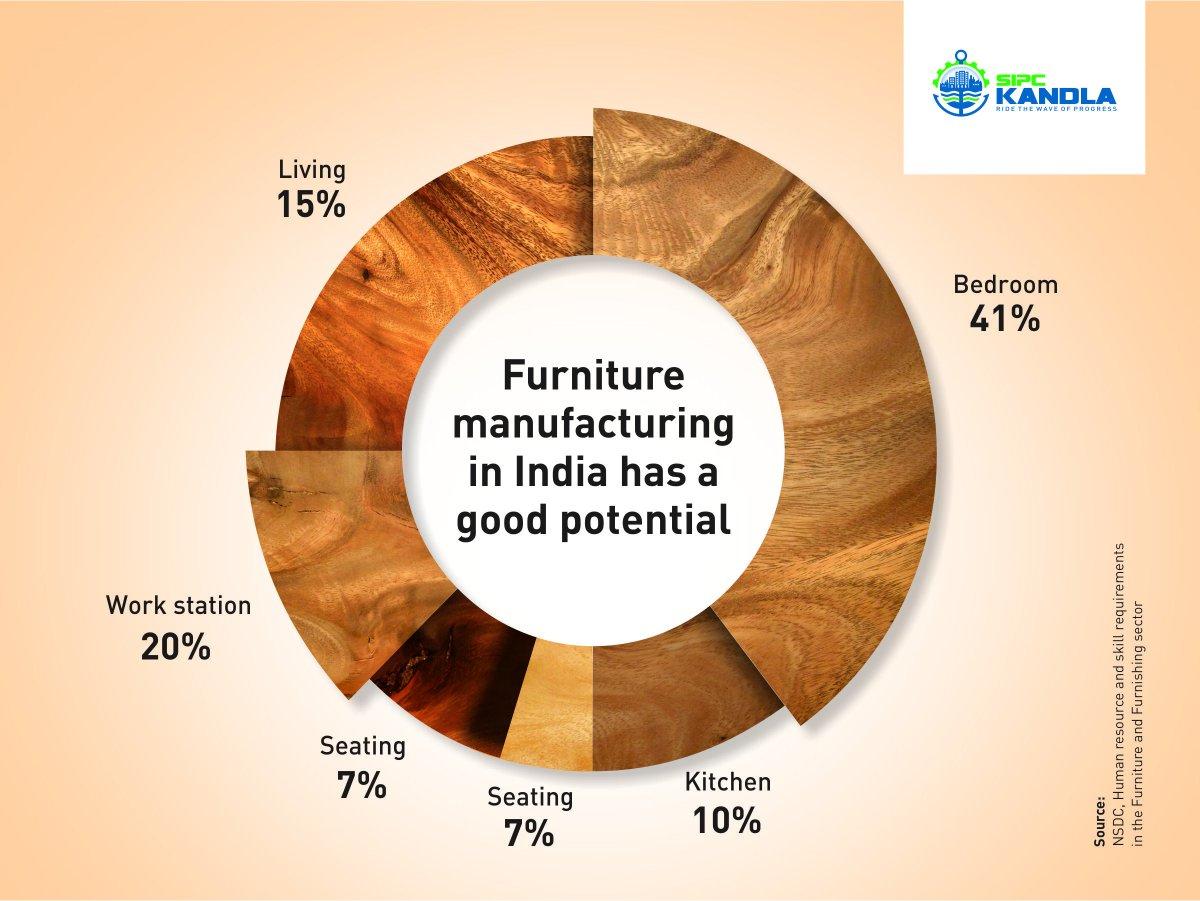 ergonomic chair manufacturers in india gym total body sipc kandla on twitter quotindian scenario furniture