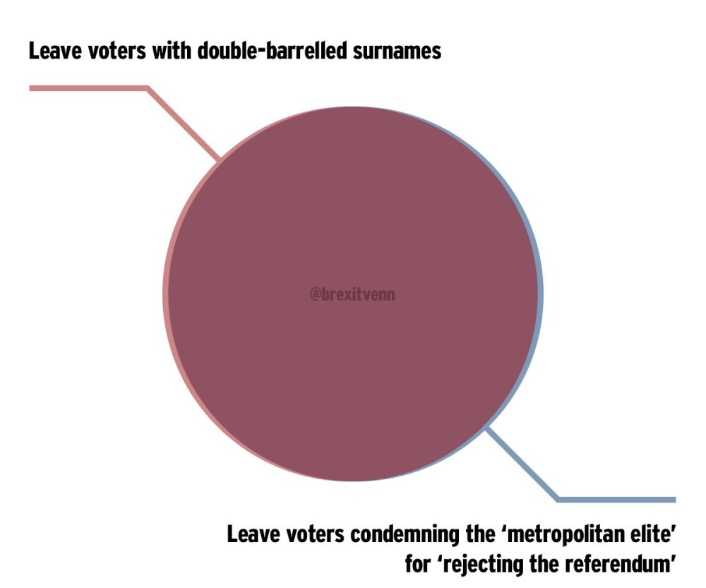 medium resolution of brexit venn diagrams brexitvenn twitter interactive venn diagram venn diagram twitter