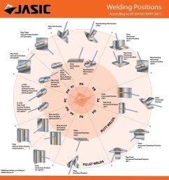 jasic welding inverters on twitter welding positions chart click to enlarge welding inverter  [ 1145 x 1200 Pixel ]