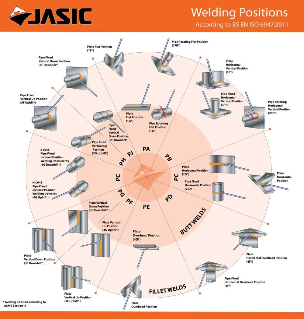 medium resolution of jasic welding inverters on twitter welding positions chart click to enlarge welding inverter