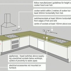 Cooker Wiring Diagrams Uk 5 Whys And The Fishbone Diagram Switch Manual E Books Regulations Great Installation Of U2022wiring Kitchen Sockets Captain Source