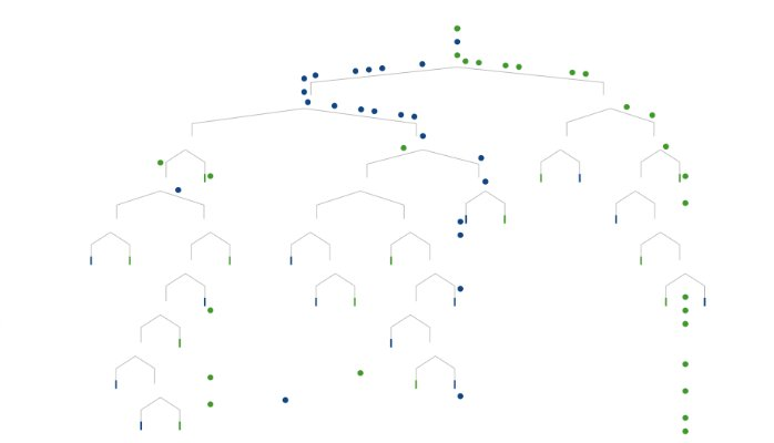 A Visual Introduction to #MachineLearning