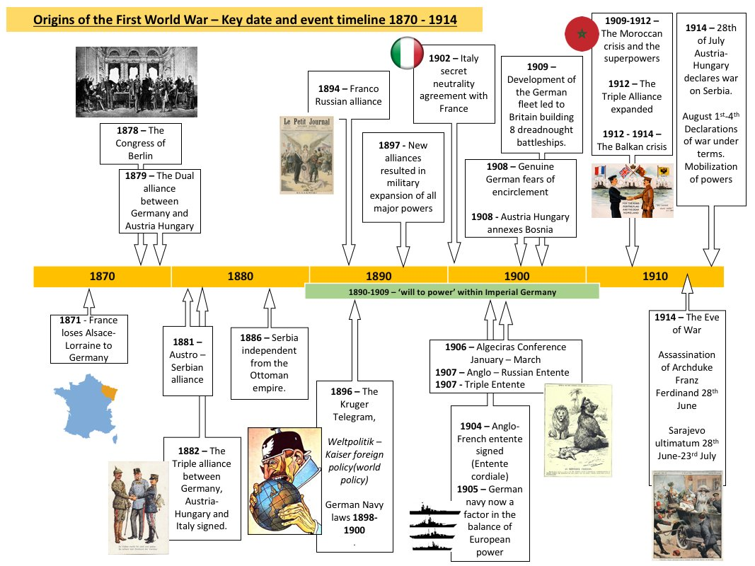 Ww1 Timeline Pictures To Pin