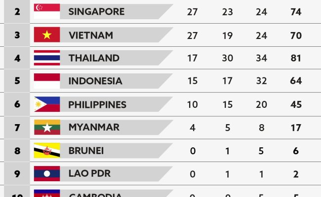 Philippines Wins Two More Golds In Athletics In Southeast