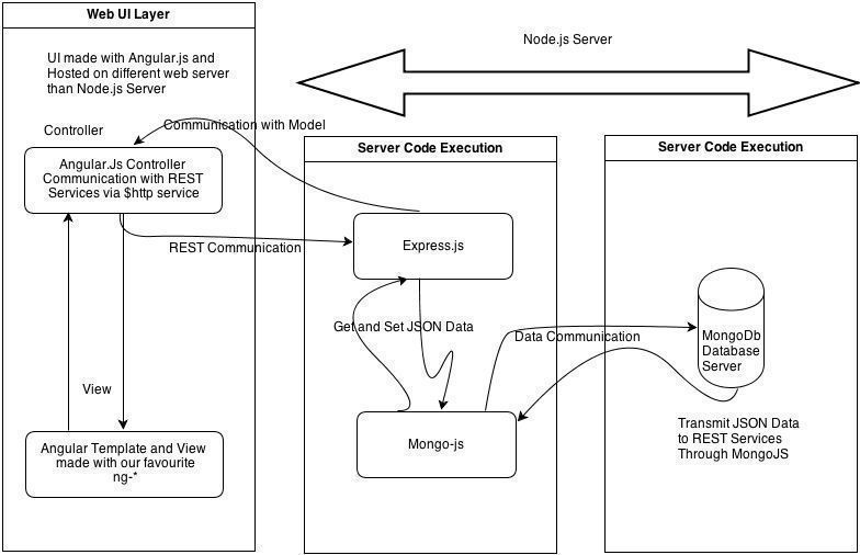 Single Page Application with #AngularJS , #nodejs .and #MongoDB #JavaScript #coding
