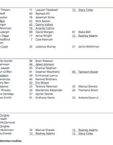 am sep also courtney cronin on twitter quick look at vikings week depth rh