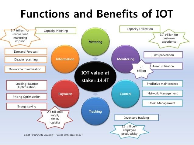 Business Users Will Benefit By Leveraging #IoT | CRN Mobile