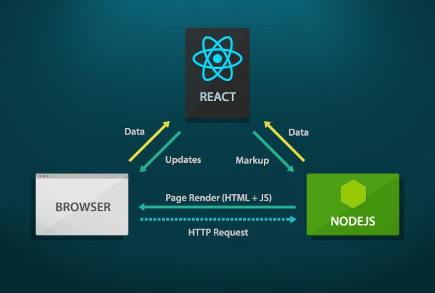 #ReactJS #Javascript RT @ReactAmsterdam: Make #ReactJS Server Rendering Efficient: