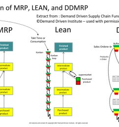 citwell on twitter mrp lean and ddmrp what are the differences by ddinstitute i fapicsfr  [ 1200 x 675 Pixel ]