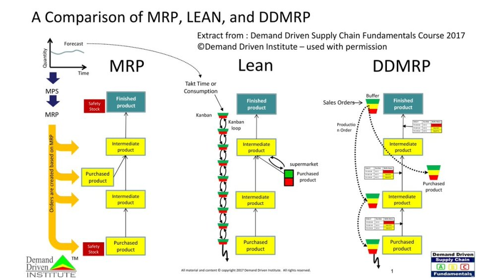 medium resolution of citwell on twitter mrp lean and ddmrp what are the differences by ddinstitute i fapicsfr
