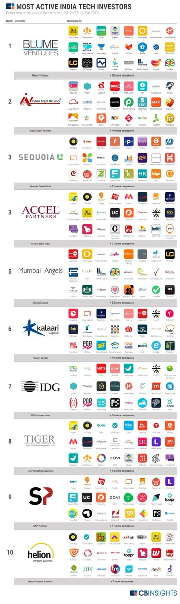 The Most Active Investors In #India #Tech. (#Startups #AI #IoT #FinTech #VentureCapital)