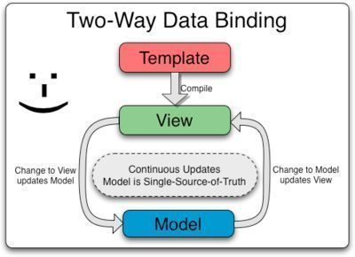 #angularjs Tutorial for Beginners With #nodejs #ExpressJS and #mongodb #javascript Part I