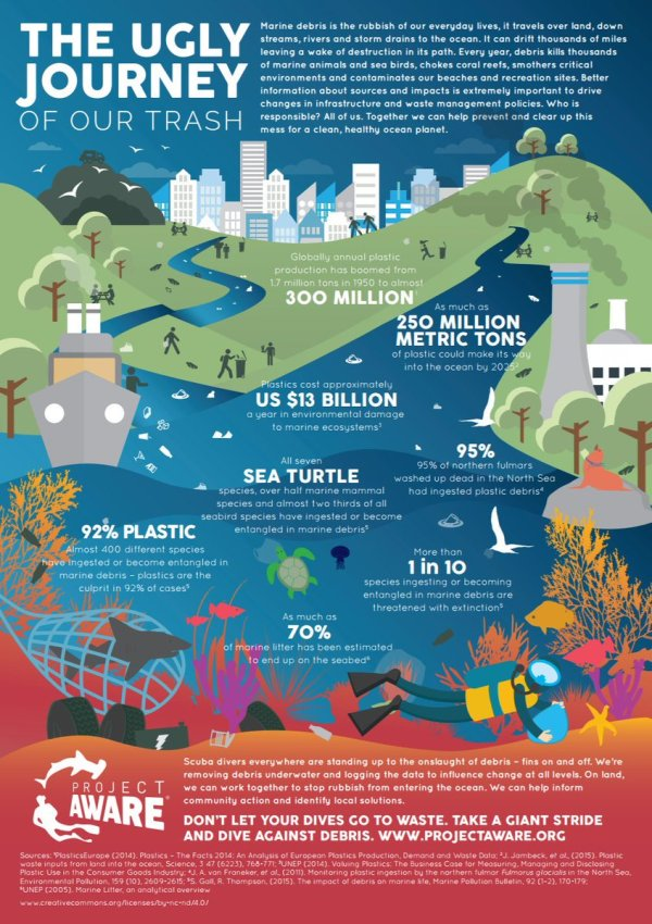 "Project Aware Twitter ""#marinepollution High #"
