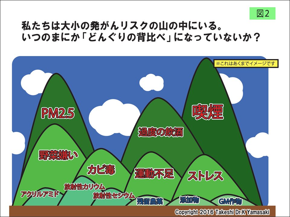 test ツイッターメディア - 【食の安全・安心Q&A】食の放射能汚染について②Q(消費者):低線量放射線被ばくは低レベルでも発がんリスクに閾値がないので避けるべきと聞いた。福島県のお米やお肉本当に大丈夫? ↓↓↓https://t.co/z1JCFvbHkNhttps://t.co/d9w1Q5BlpB