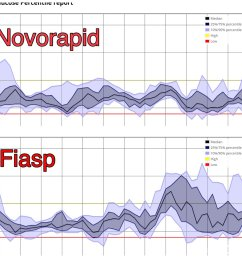 tim s on twitter taking another look at this the agp distribution for last 7 days fiasp first 6 back on novorapid  [ 1200 x 1200 Pixel ]