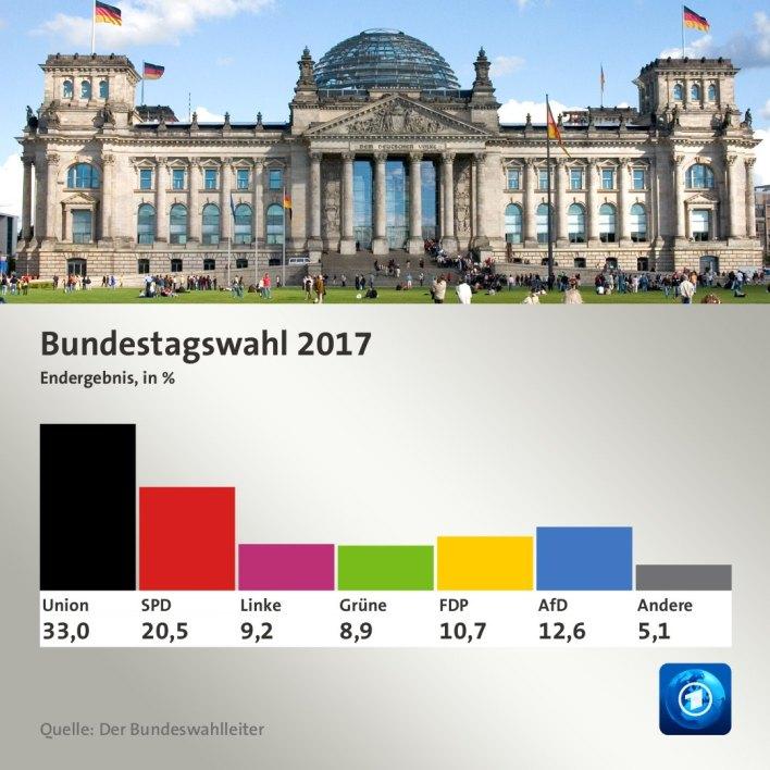 Σε αναζήτηση εναλλακτικής για τη Γερμανία μετά τις εκλογές