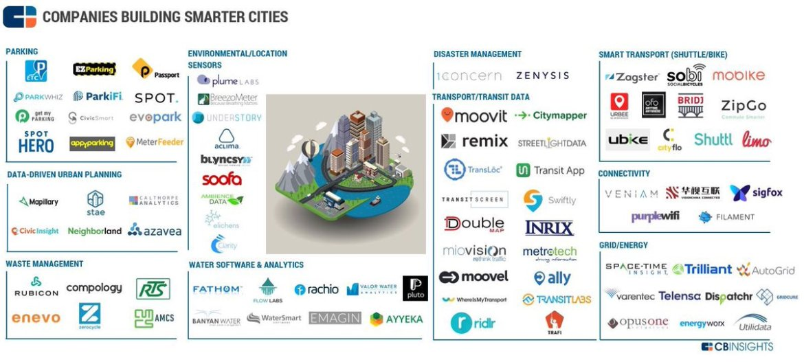 Companies building smart and connected cities #IoT
