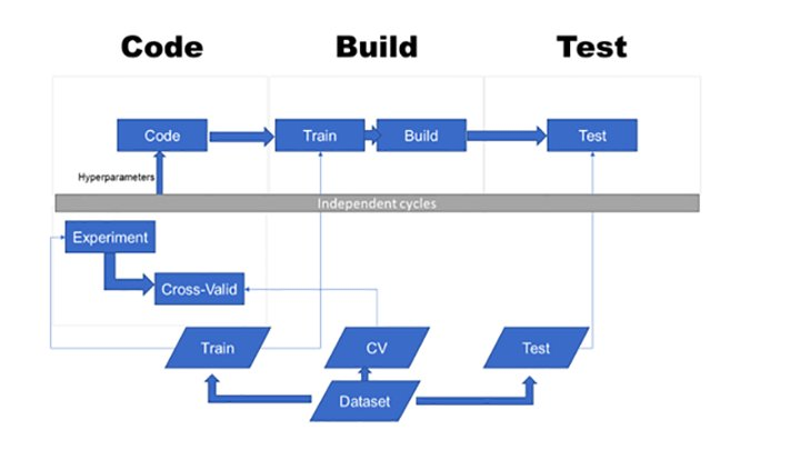 DevOps Pipeline for a Machine Learning Project