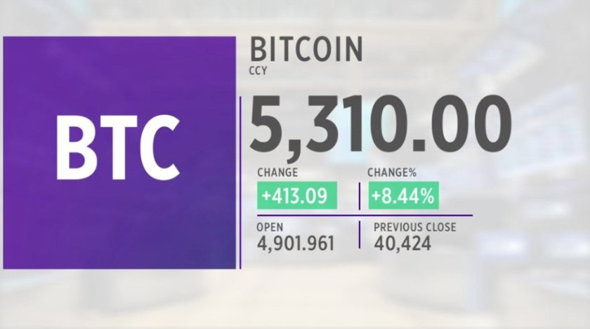 LIVE: #Bitcoin action today -