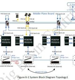 3ou 21 8x nvidia sxm2 gpu package http files opencompute org oc public php service files t 1b45195dfc4f7a8f204a246fb41f77b9 schematic  [ 1200 x 787 Pixel ]