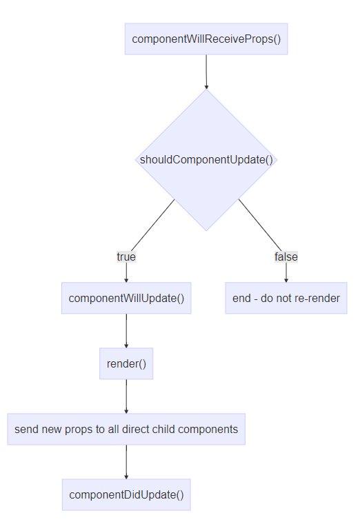 Understanding #ReactJS: Component life-cycle