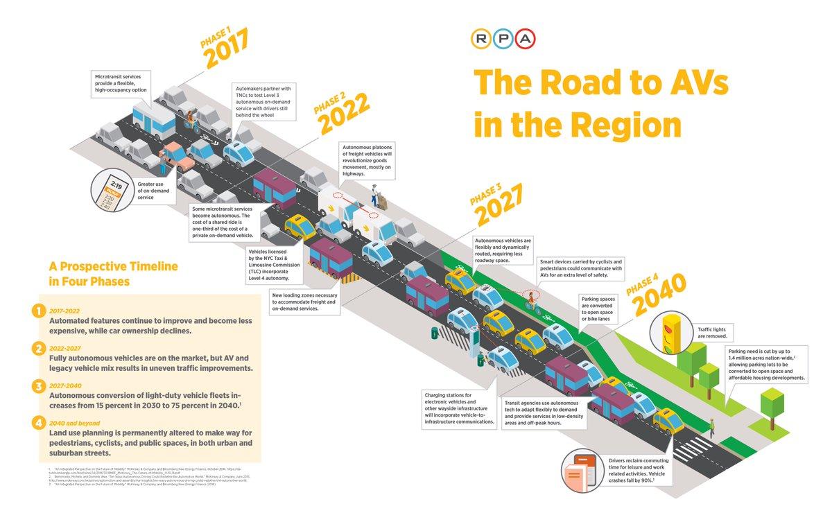 hight resolution of regional plan