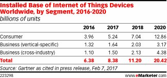Consumers Concerned About #IoT Device Hacking #marketing #security