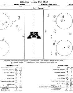 Gopher hockey stats on twitter third period shot chart psu wins sog   mn    also rh