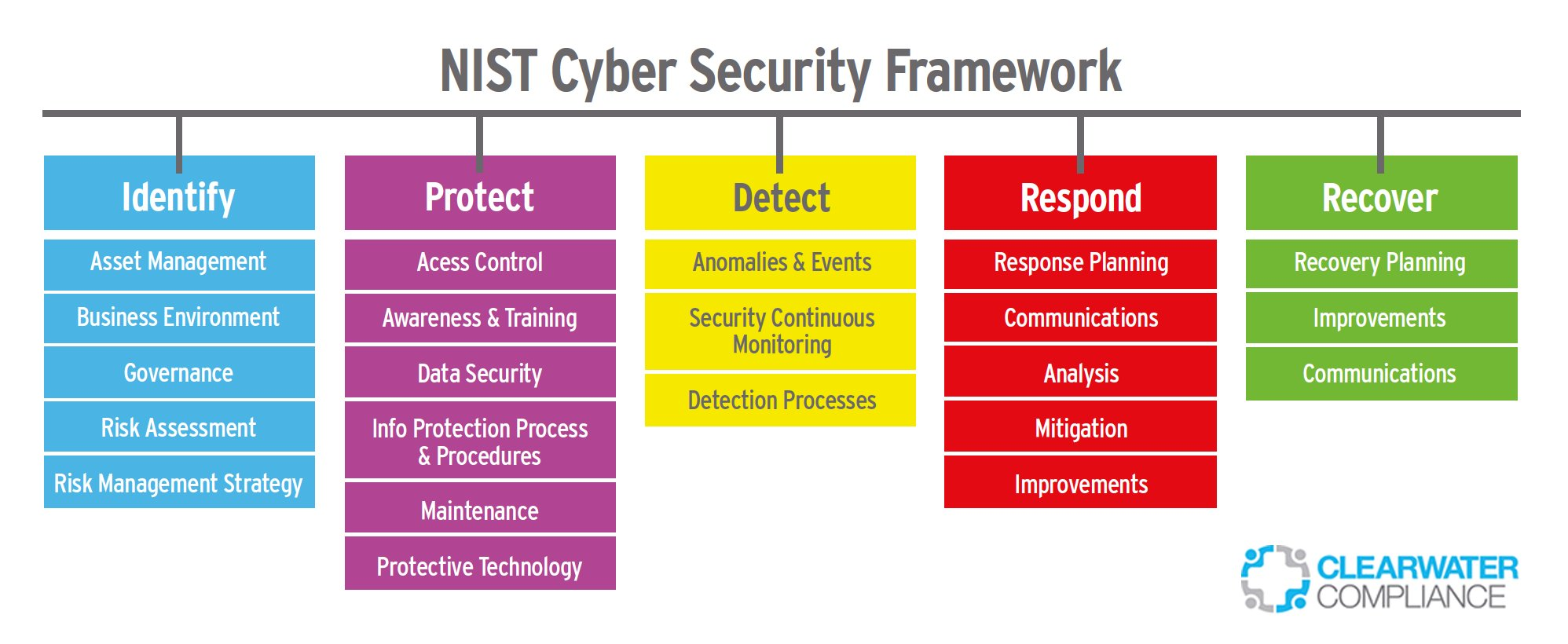Process Flow Diagram Using Javascript Ratan Jyoti On Twitter Quot Nist Cybersecurity Framework