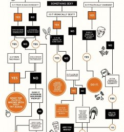 lukroi on twitter your flow chart is racist against whites and hateful against conservatives and trump supporters you re hypocracy is epic  [ 768 x 1191 Pixel ]