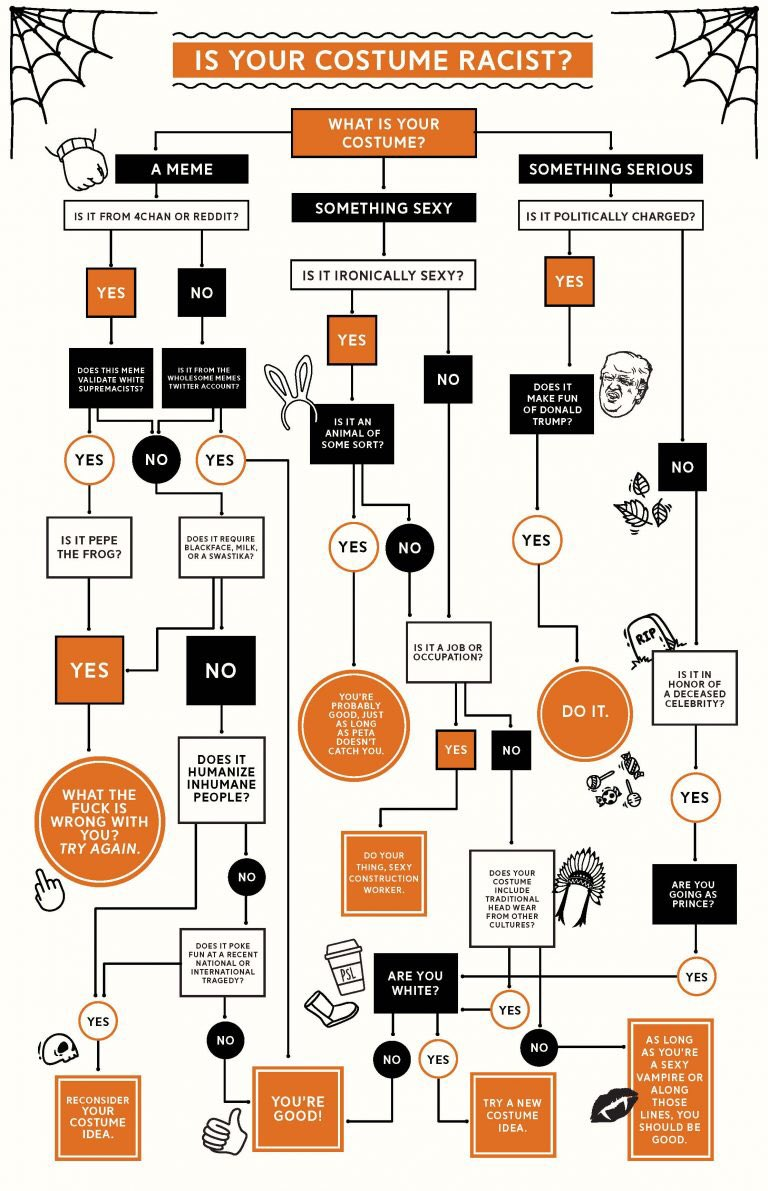 medium resolution of lukroi on twitter your flow chart is racist against whites and hateful against conservatives and trump supporters you re hypocracy is epic