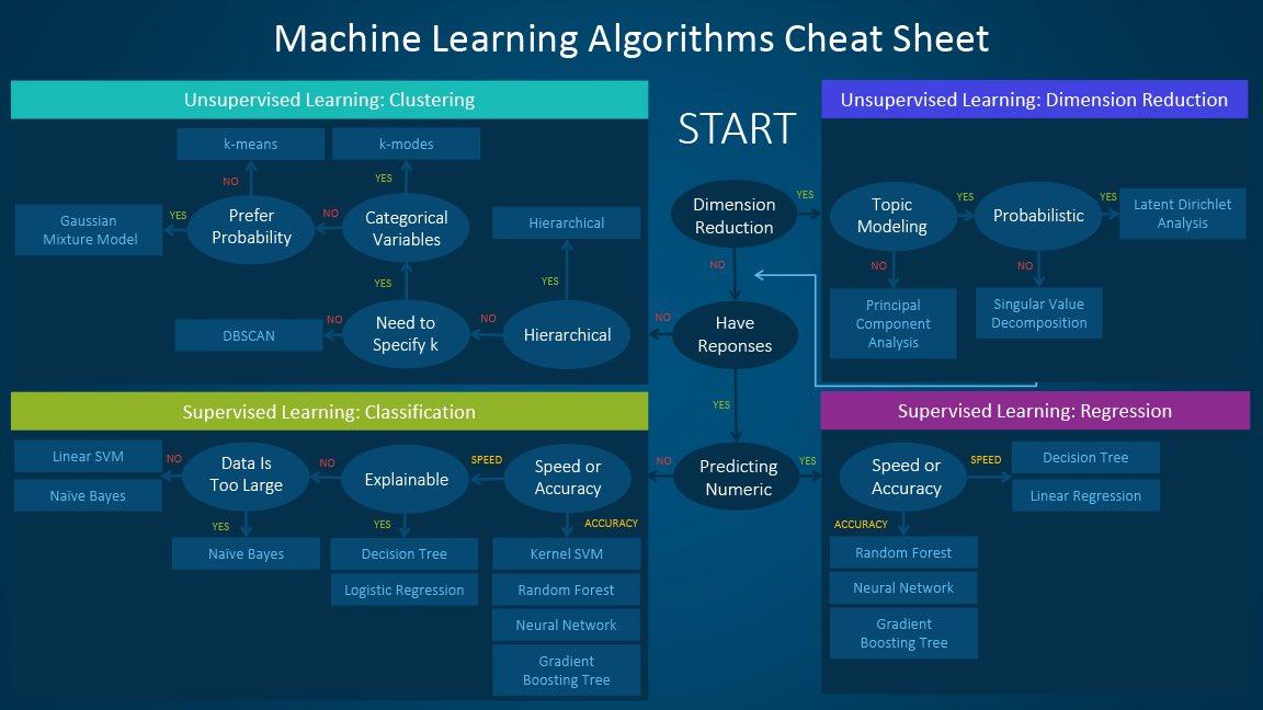 Which #MachineLearning algorithm to use:  #abdsc #BigData #DataScience #algorithms