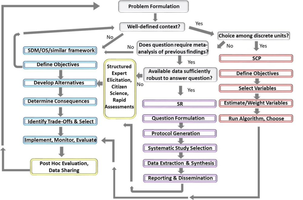 medium resolution of ceed on twitter fun flow diagram for tuesday tools what is the right systematic conservation decision making tool to use