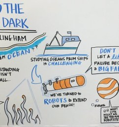 collectivenext doodle of jim bellingham s talk tedxboston into the deep dark pic twitter com layeszzvbe [ 1200 x 809 Pixel ]