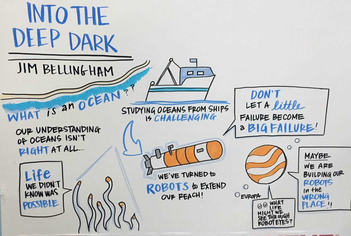 hight resolution of collectivenext doodle of jim bellingham s talk tedxboston into the deep dark pic twitter com layeszzvbe