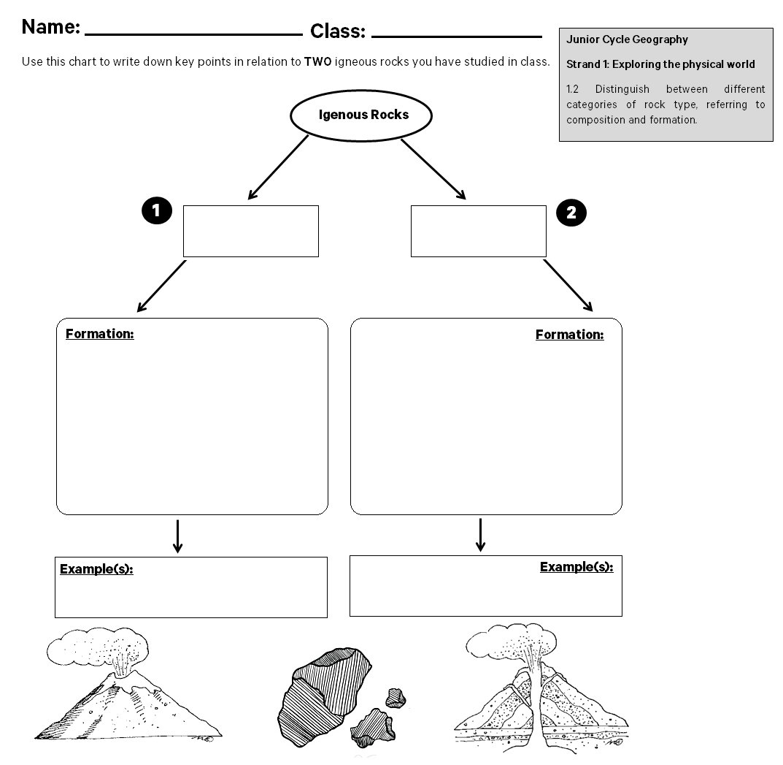 blank rock cycle diagram worksheet guest battery switch wiring types grass fedjp