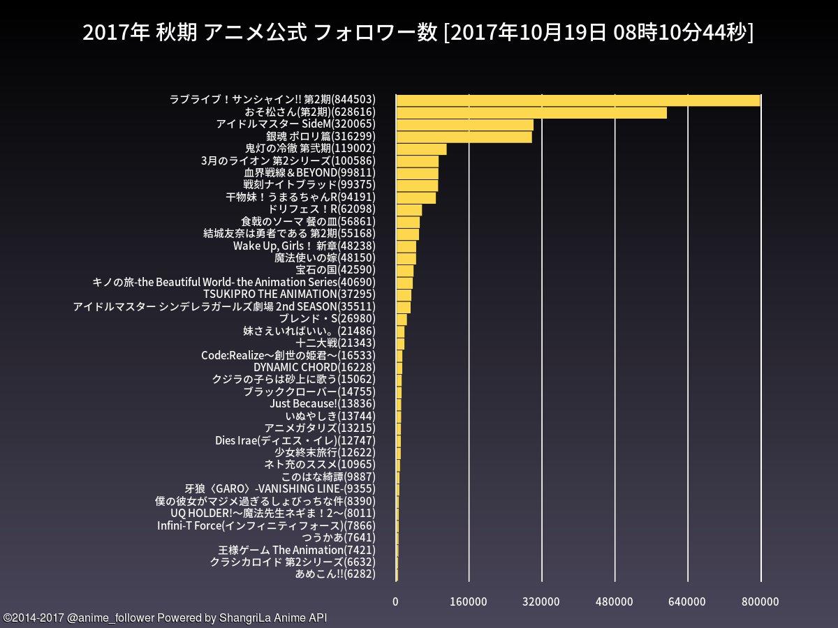 test ツイッターメディア - 秋期のアニメ公式フォロワー数ランキングは 1位=ラブライブ!サンシャイン!! 第2期(844503) 2位=おそ松さん(第2期)(628616) です。#lovelive #おそ松さん https://t.co/LUiM9yVPBk