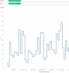 creating a step chart in tableau without any data prep modeling and it s only a few steps  [ 1200 x 877 Pixel ]