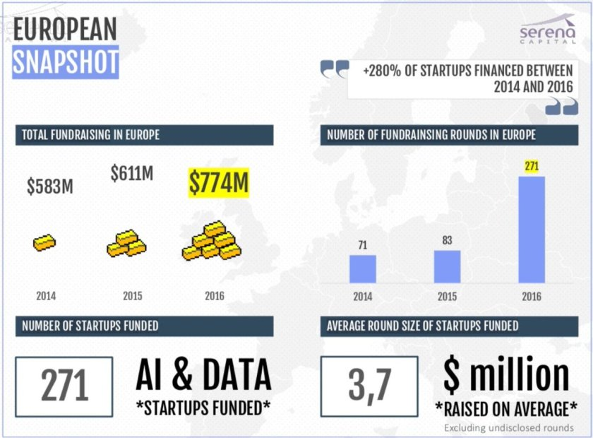 Great report on the state of #AI startups in Europe. #MachineLearning #InsurTech