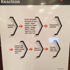 Deming Chain Reaction Diagram 110 Volt Relay Wiring Derek Feeley On Twitter Great Reminder From That Improving