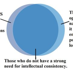 Needs And Wants Venn Diagram Religious Beliefs Of The Day Do You Want Lower Co2 Emissions Or Not
