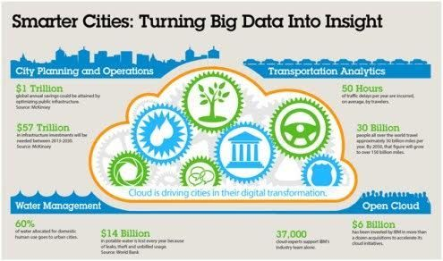 How #bigdata Helps Build #smartcities  #IoT #Sustainability  #Insurtech #fintech