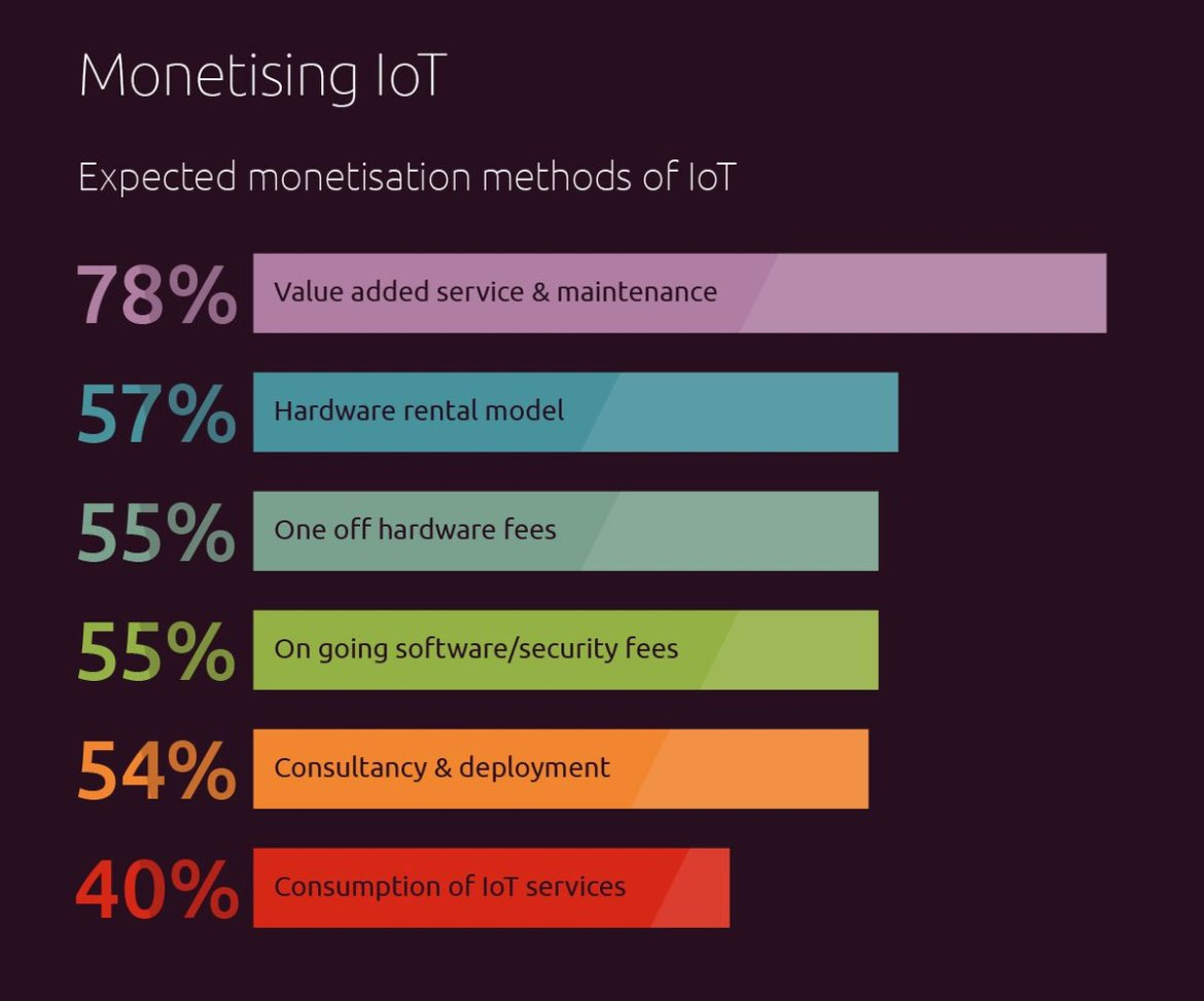 We asked professionals about #IoT business models. Here are our findings!