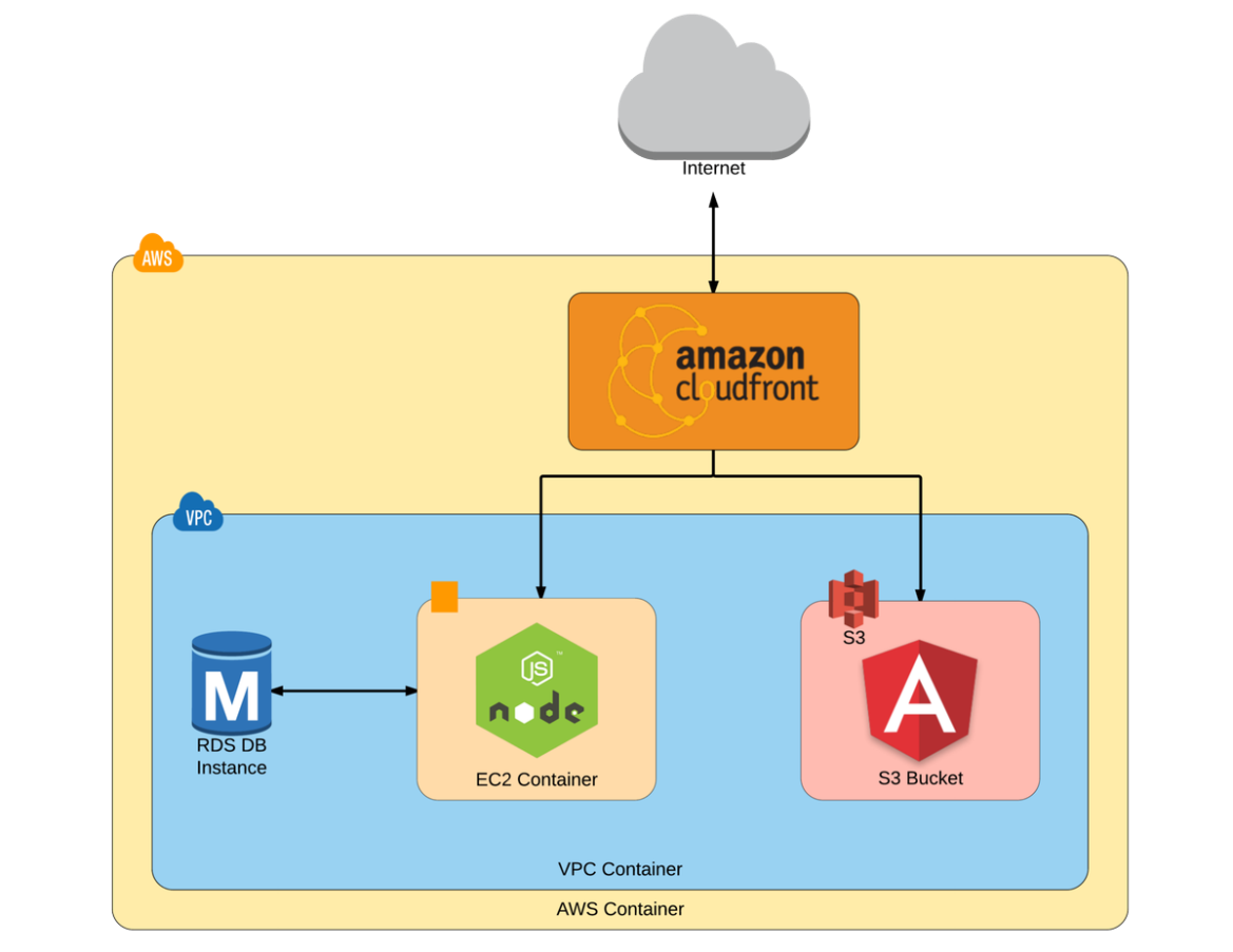 Deploy Angular 2 + node.js website using AWS  #angular #aws #nodejs #javascript