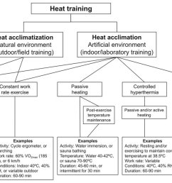 julien p riard on twitter schematic overview of methods for heat acclimation and heat acclimatization https t co jg35e2eksd  [ 1200 x 668 Pixel ]
