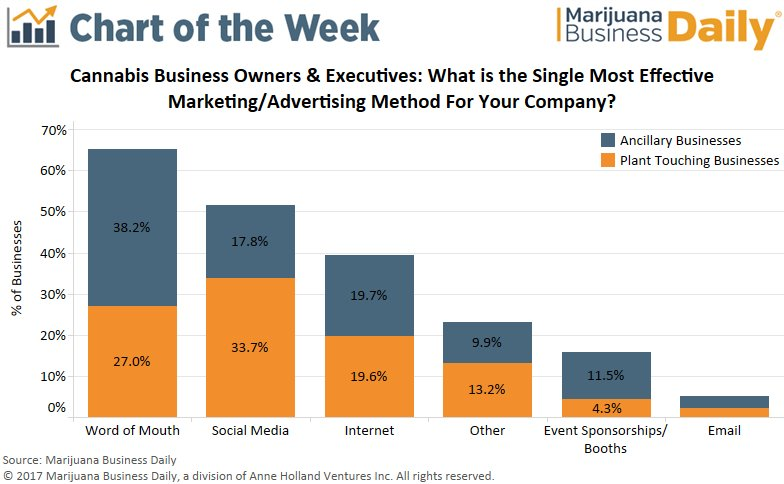 Chart of the Week: Most effective forms of advertising for marijuana businesses