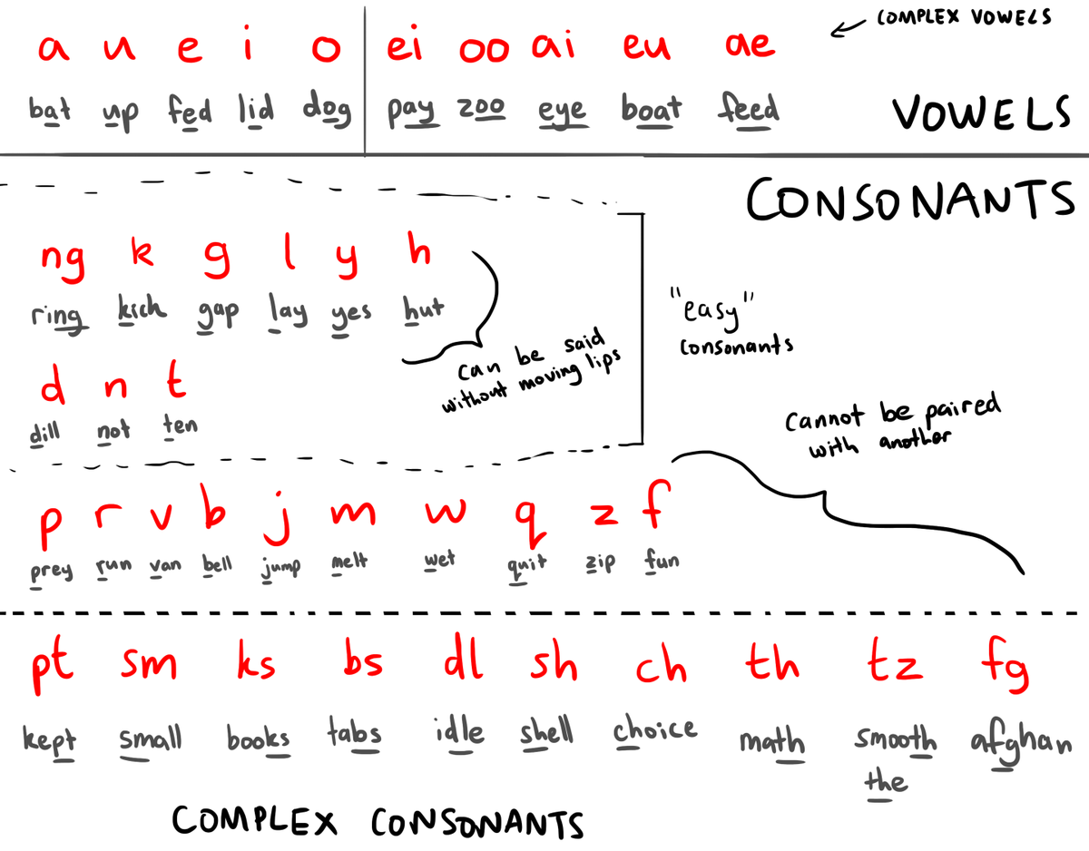 Consonant And Vowels