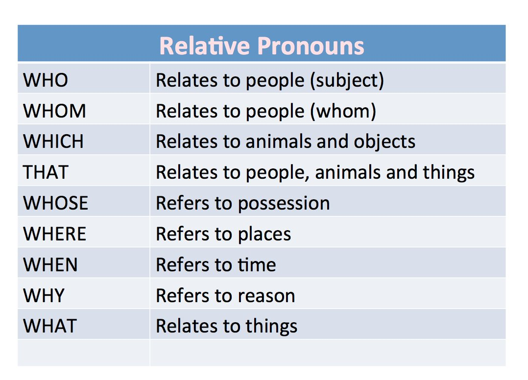 Miss Valeria On Twitter Relative Pronouns Introduce Relative Clauses The Most Common