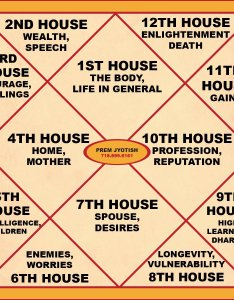 Prem jyotish on twitter in your chart every house represents something about you premjyotish  also rh