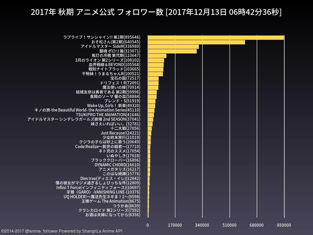 test ツイッターメディア - 秋期のアニメ公式フォロワー数ランキングは 1位=ラブライブ!サンシャイン!! 第2期(895646) 2位=おそ松さん(第2期)(640545) です。#lovelive #おそ松さん https://t.co/FbvxGRAkCZ